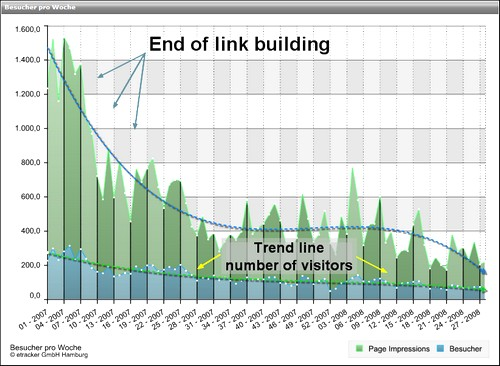 End of link building