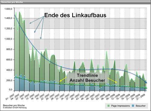 Ende des Backlink-Aufbaus